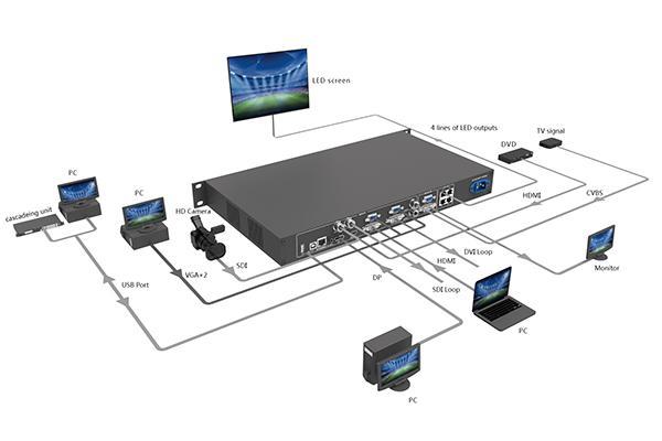 Novastar VX4S LED Video processor Working Diagram