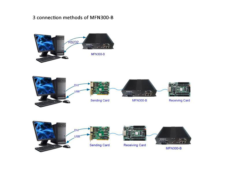 connection methods of novastar MFN300-B